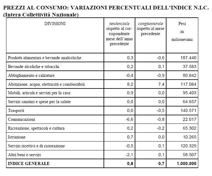 prezzi al consumo cagliari 2014