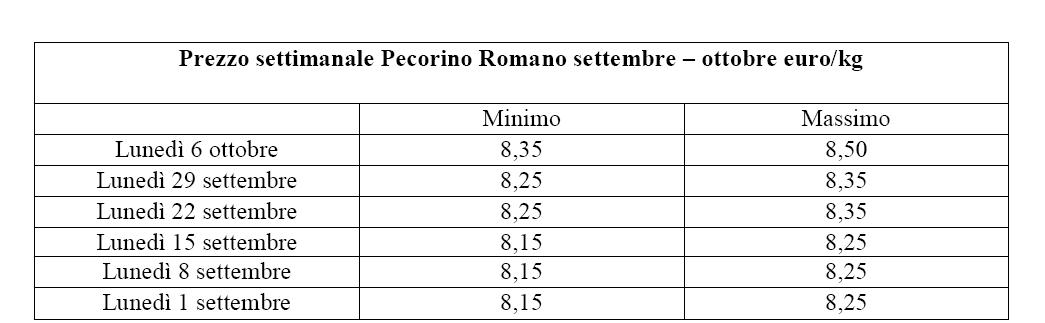 NUOVO RECORD DEL PECORINO ROMANO Settembre - Ottobre 2014 euro-kg