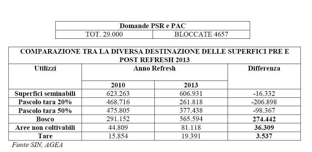 COMPARAZIONE TRA LA DIVERSA DESTINAZIONE DELLE SUPERFICI PRE E POST REFRESH 2013