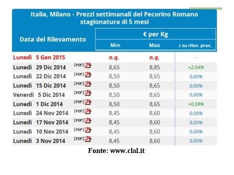 Italia Milano prezzi settimanali del Pecorino romano stagionatura 5 mesi ultima settimana di dicembre 2014