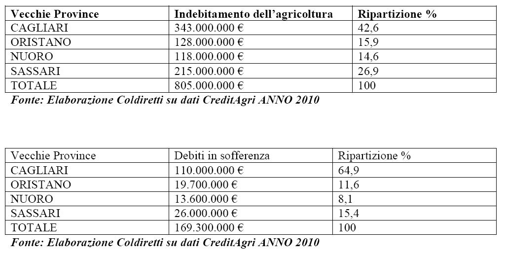 tabelle con l'indebitamento dell'agricoltura sarda