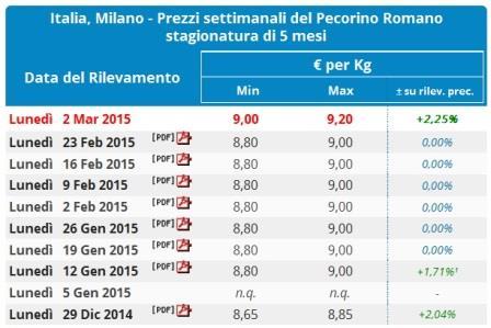 Pecorino oltre 9 euro. Il Pecorino romano cresce ancora: 9.20 euro al kg.