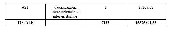 Oltre all'anticipo Pac, sono in arrivo nelle tasche degli agricoltori sardi più di 25 milioni. A giorni, infatti, saranno liquidate 7.153 domande delle varie misure di Sviluppo rurale.